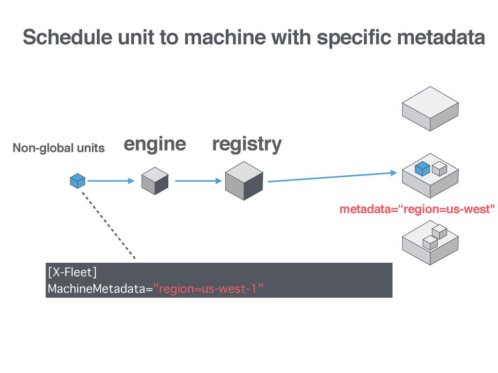 Schedule unit to machine with specific metadata...