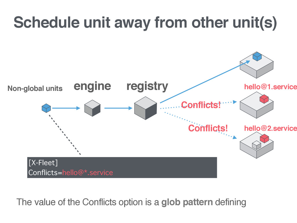 Schedule unit away from other unit(s) registry ...