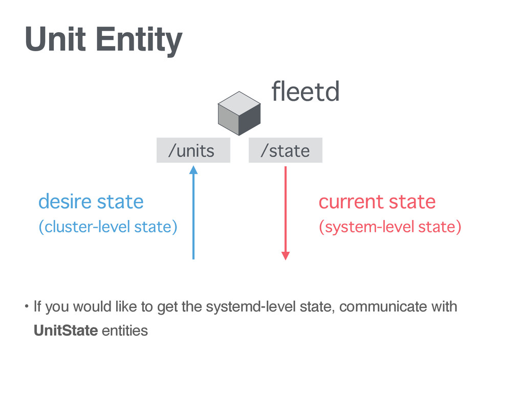 Unit Entity • If you would like to get the syst...