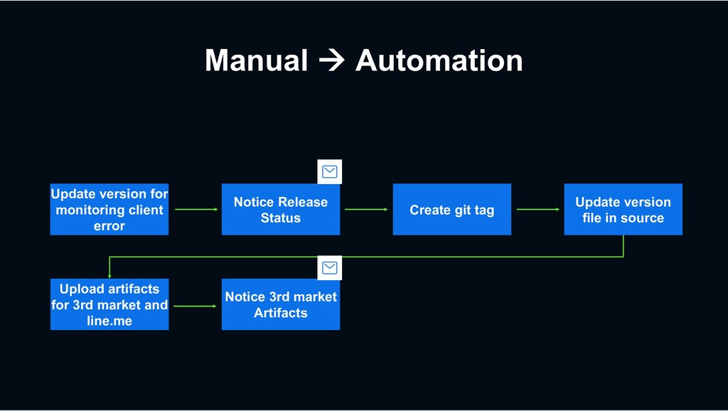 Manual à Automation Create git tag Upload artif...