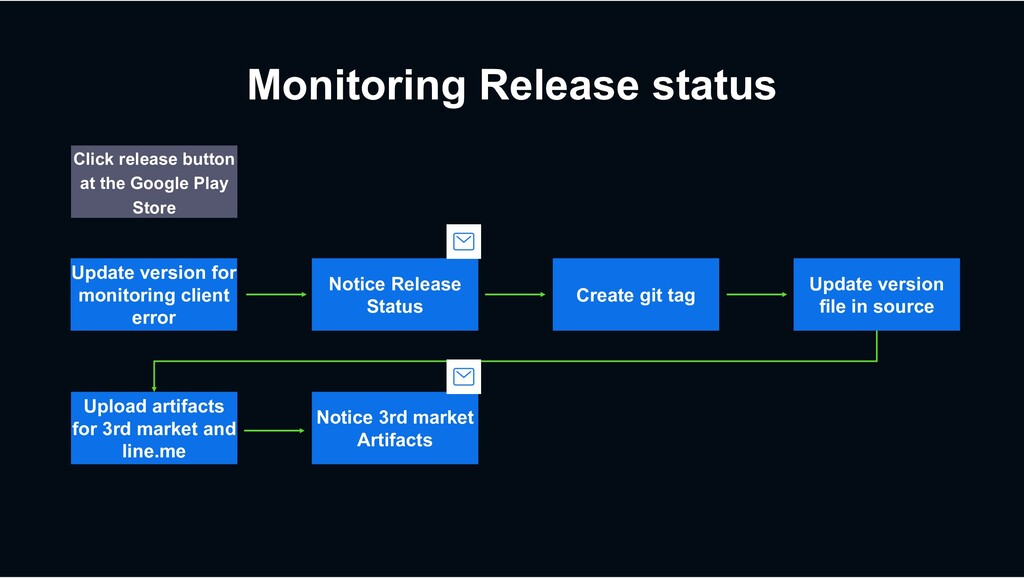 Monitoring Release status Create git tag Upload...