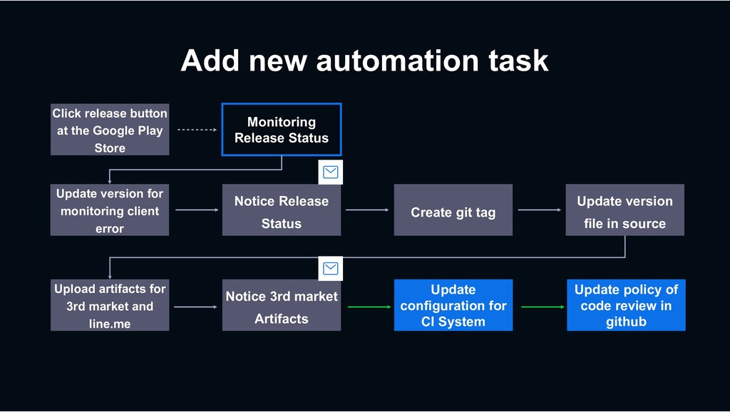 Add new automation task Create git tag Click re...