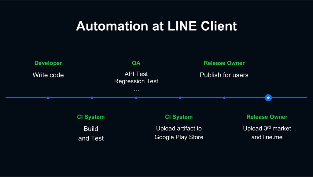 Automation at LINE Client Release Owner Upload ...