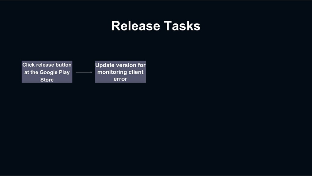 Release Tasks Click release button at the Googl...