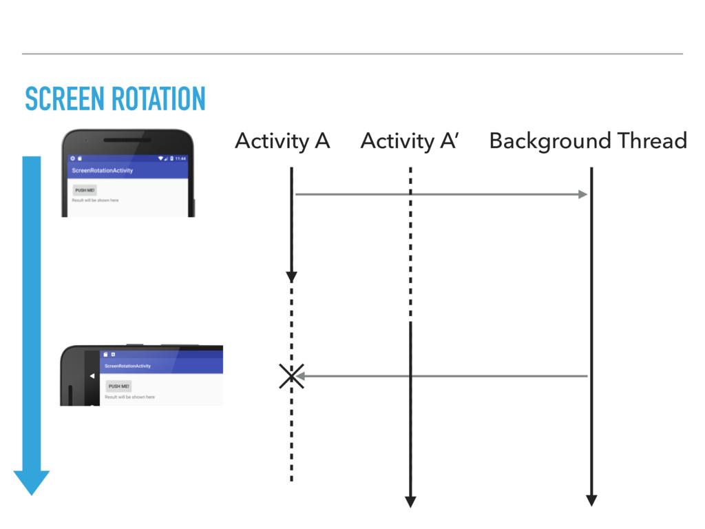 SCREEN ROTATION Background Thread Activity A Ac...
