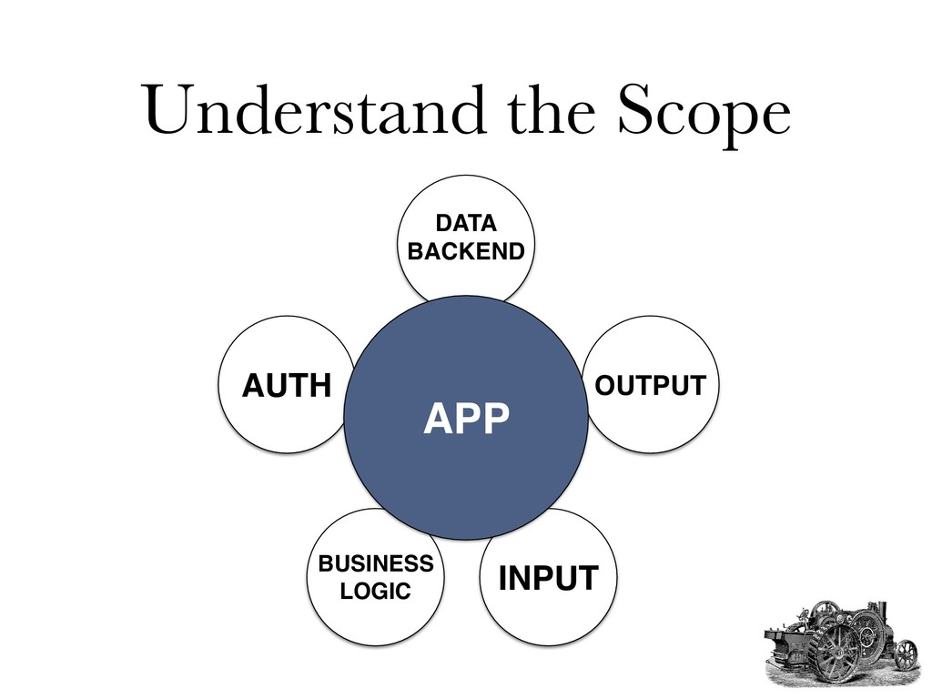 Understand the Scope AUTH OUTPUT INPUT BUSINESS...