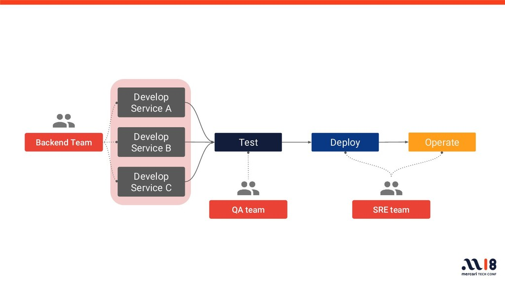 Test Deploy Operate Backend Team SRE team Devel...