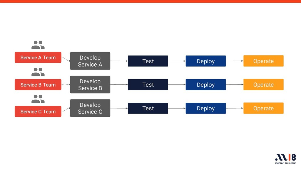 Develop Service B Test Deploy Operate Service B...