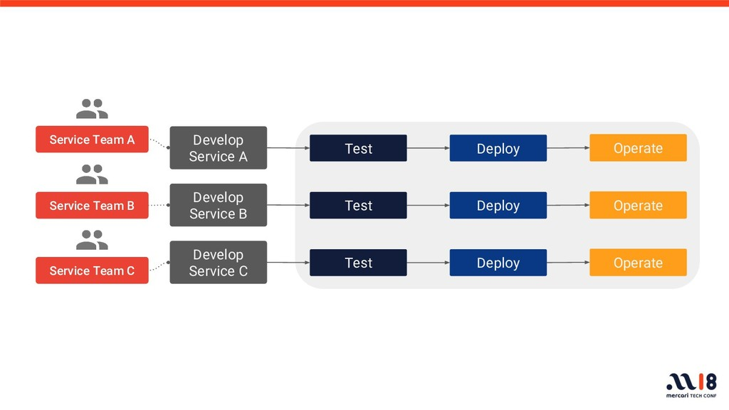 Develop Service B Test Deploy Operate Service T...