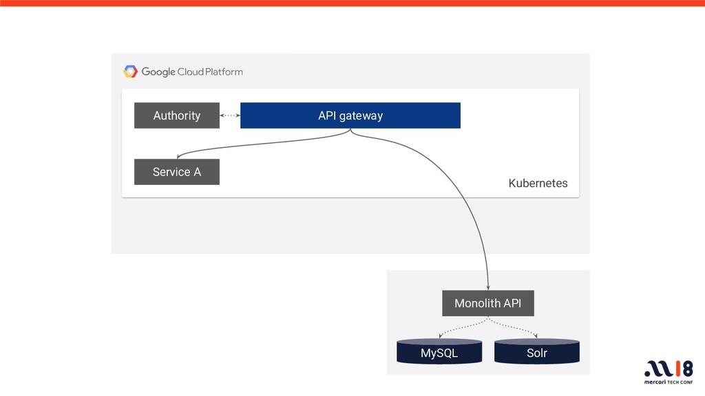 API gateway Authority Service A MySQL Solr Kube...