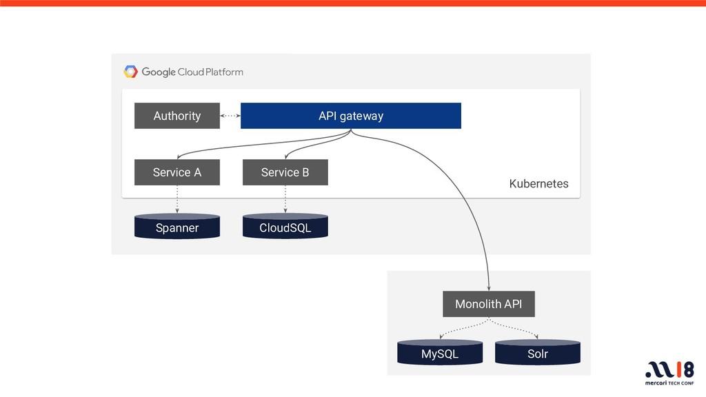 API gateway Authority Service A Spanner MySQL S...