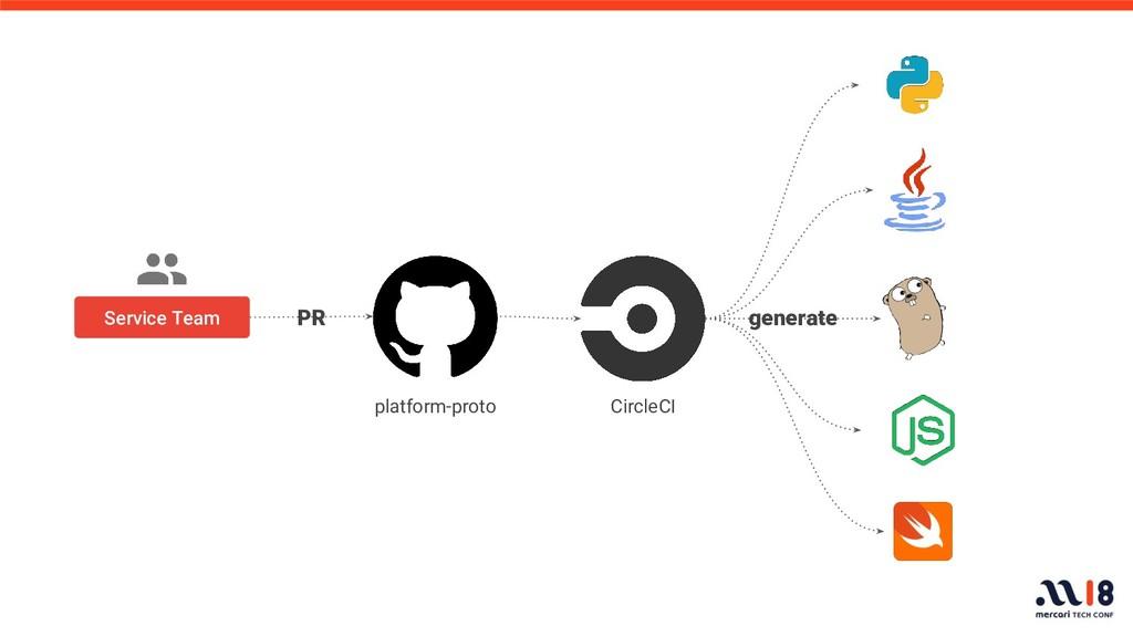 Service Team PR generate platform-proto CircleCI