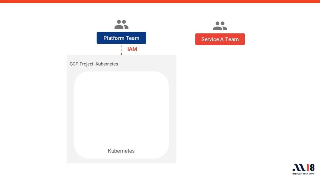 GCP Project: Kubernetes Platform Team Kubernete...