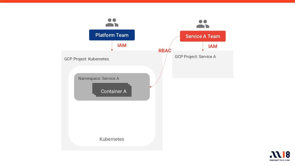 GCP Project: Kubernetes Platform Team Namespace...