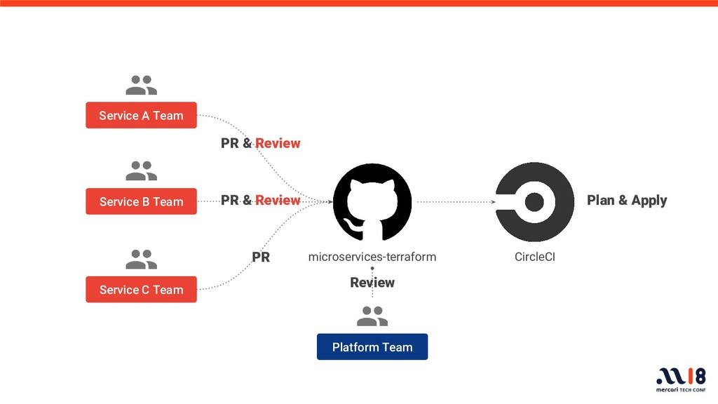 Plan & Apply PR Platform Team Review microservi...