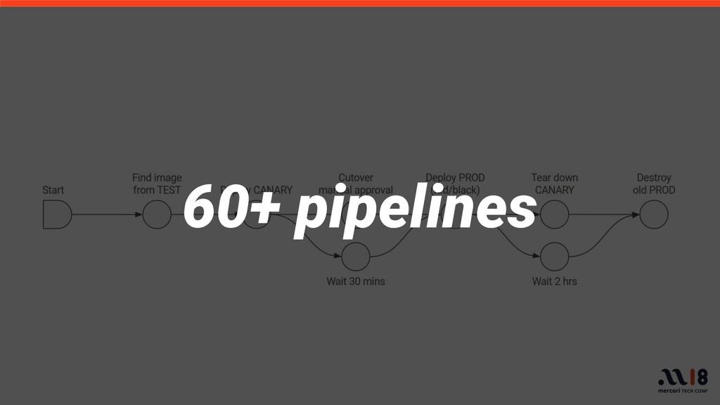 60+ pipelines