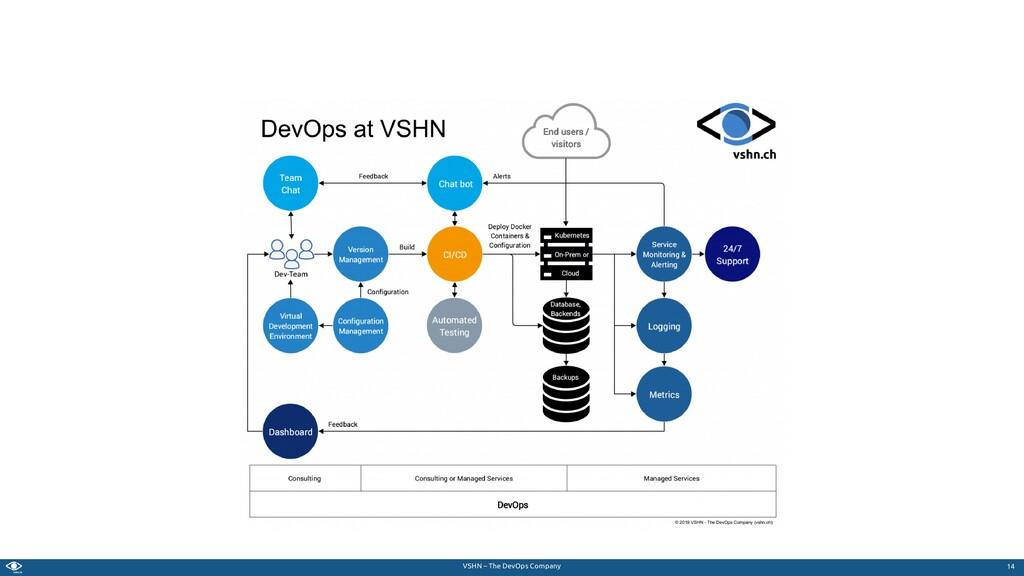 VSHN – The DevOps Company 14