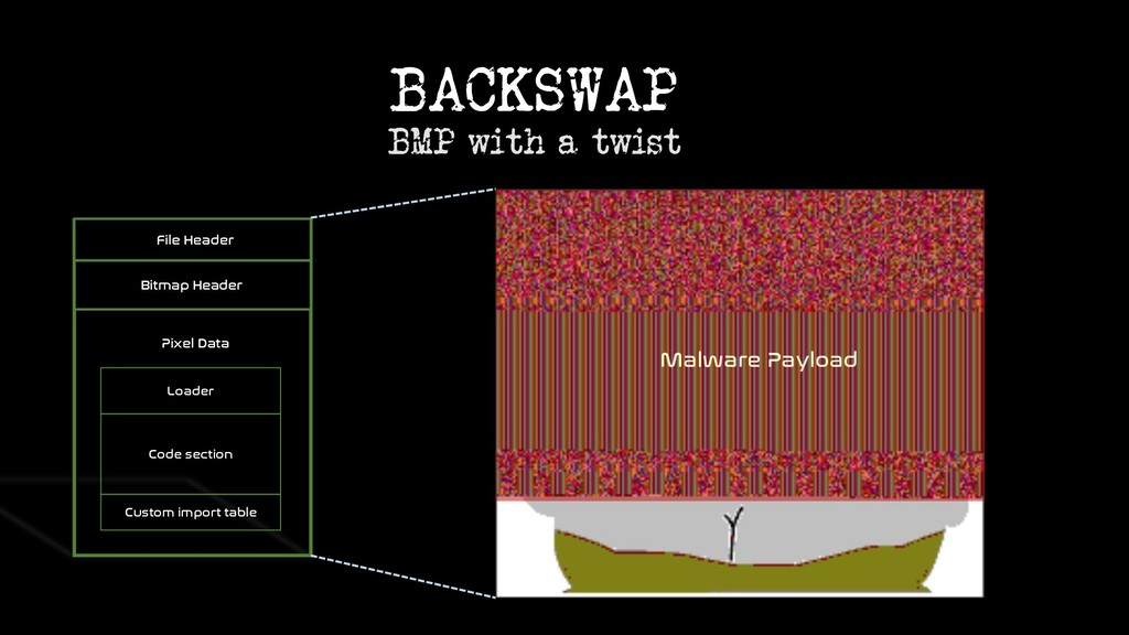 BACKSWAP BMP with a twist Loader Code section C...
