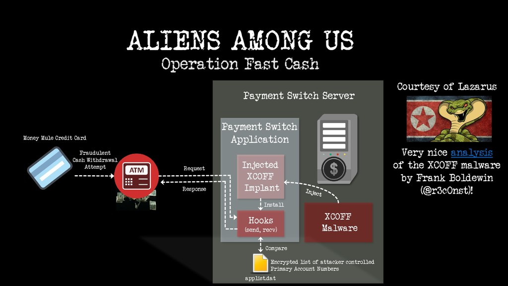 ALIENS AMONG US Operation Fast Cash Payment Swi...