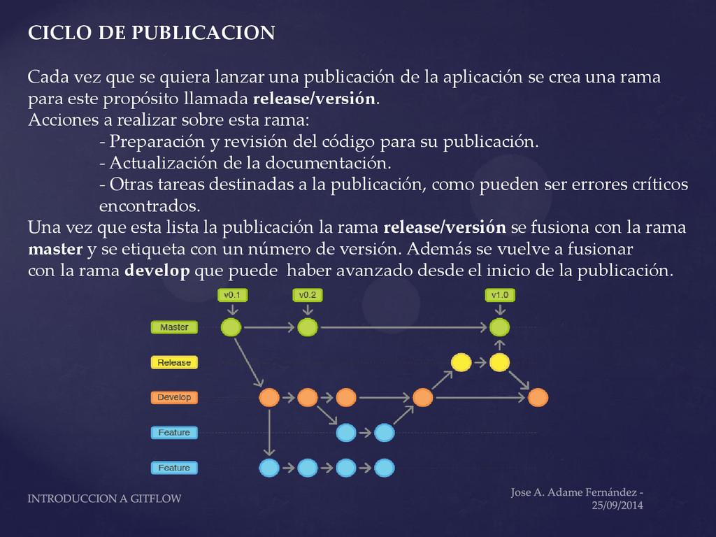 CICLO DE PUBLICACION Cada vez que se quiera lan...