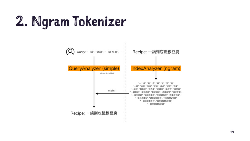 2. Ngram Tokenizer 24