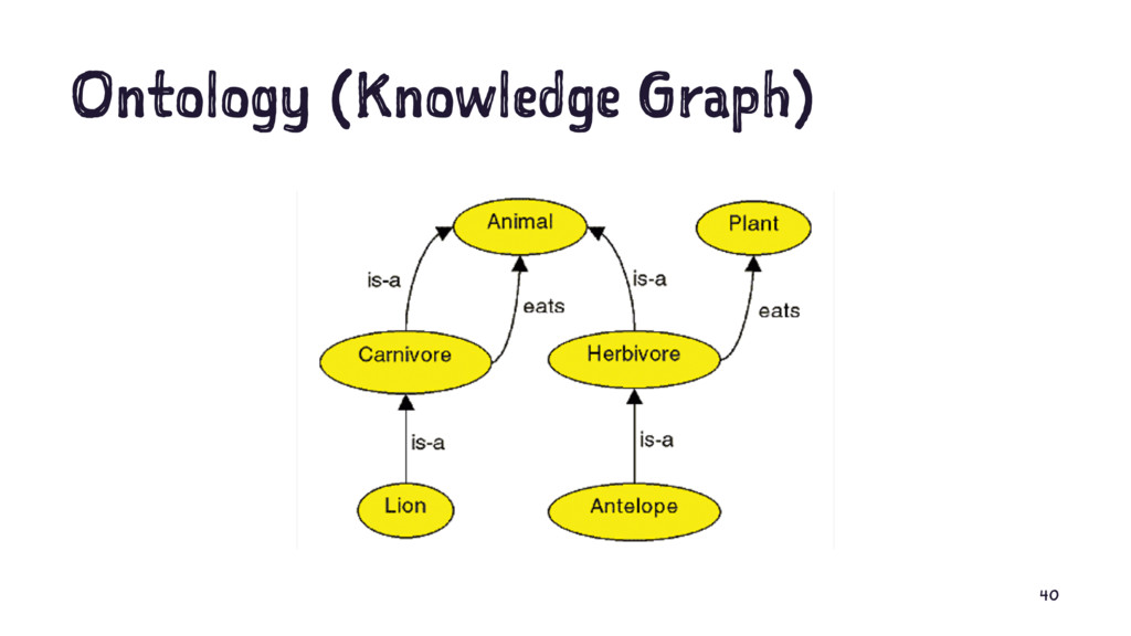 Ontology (Knowledge Graph) 40