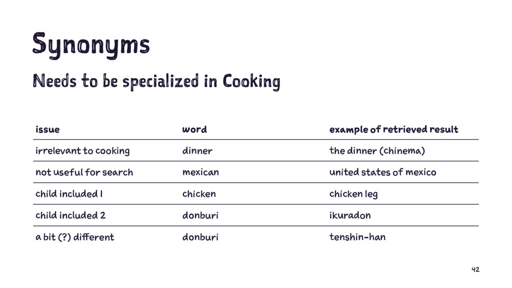 Synonyms Needs to be specialized in Cooking iss...