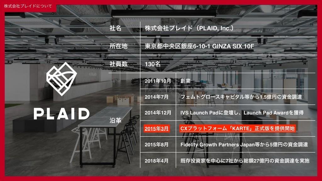 ɹɹʛɹɹ© 2019 PLAID Inc. 3 גࣜձࣾϓϨΠυʹ͍ͭͯ Ԋֵ ໊ࣾ ॴࡏ...