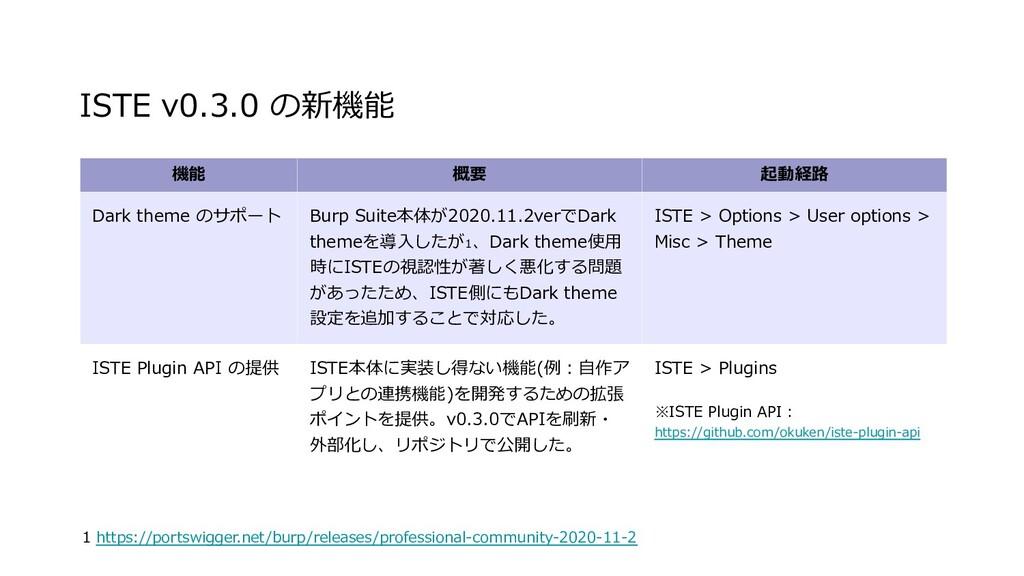 ISTE v0.3.0 の新機能 機能 概要 起動経路 Dark theme のサポート Bu...