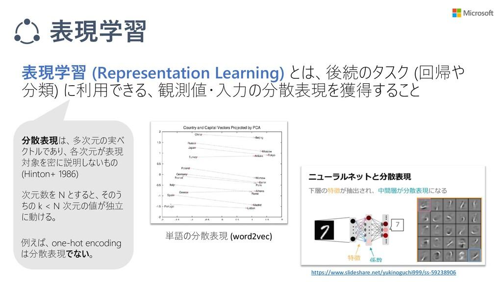 表現学習 表現学習 (Representation Learning) とは、後続のタスク (...