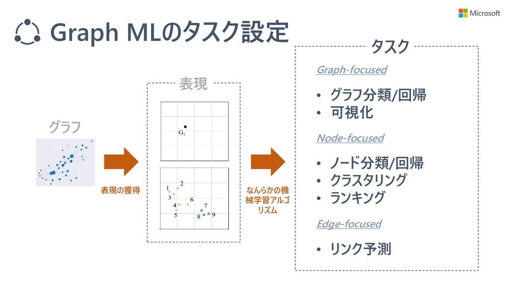 Graph MLのタスク設定 グラフ 表現 タスク Graph-focused Node-fo...