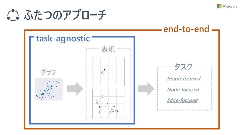 ふたつのアプローチ グラフ 表現 タスク Graph-focused Node-focused...