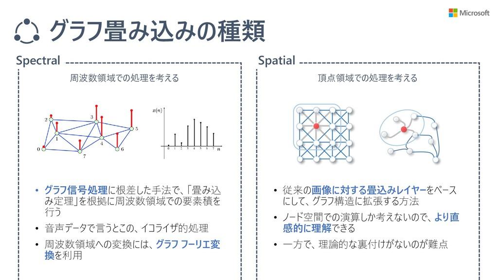 グラフ畳み込みの種類 Spectral Spatial • 従来の画像に対する畳込みレイヤーを...