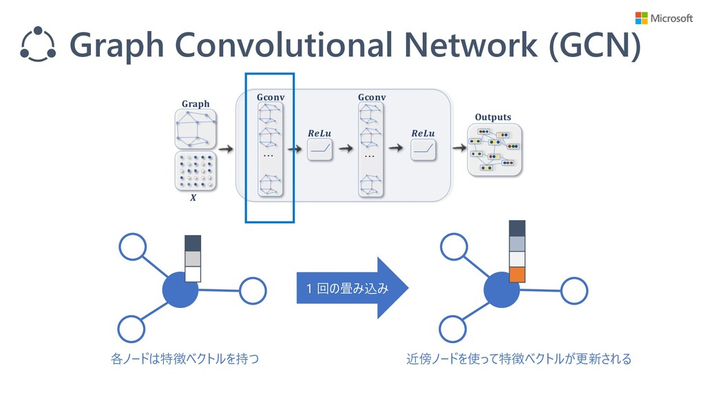 Graph Convolutional Network (GCN) 各ノードは特徴ベクトルを持...