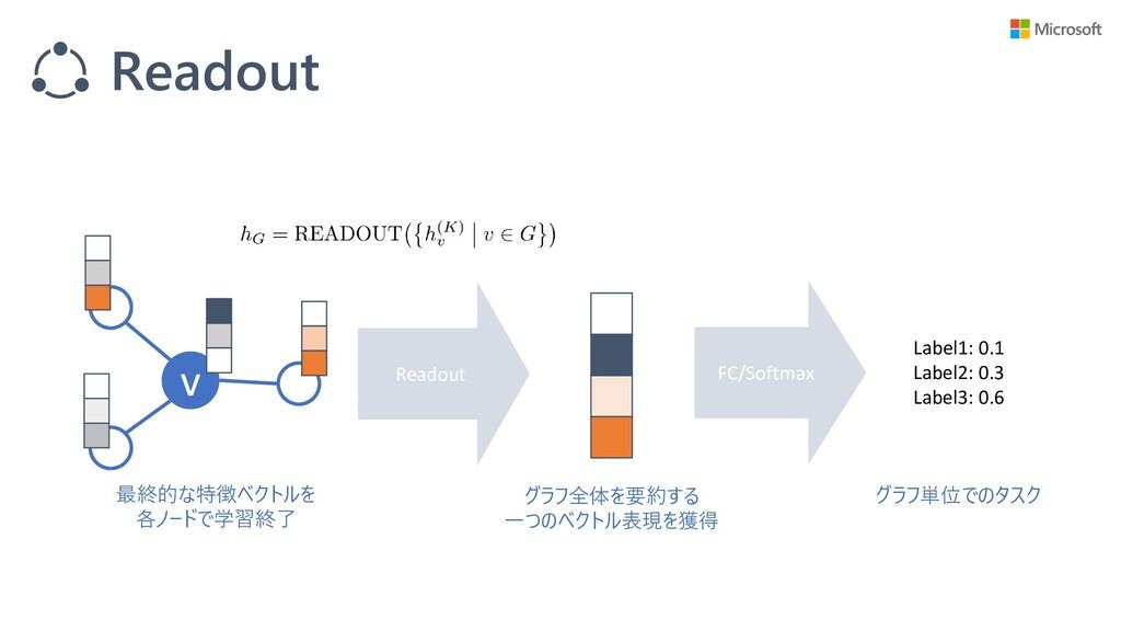 Readout Readout v 最終的な特徴ベクトルを 各ノードで学習終了 グラフ全体を要...
