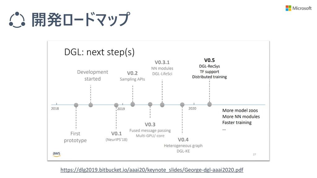 開発ロードマップ https://dlg2019.bitbucket.io/aaai20/ke...