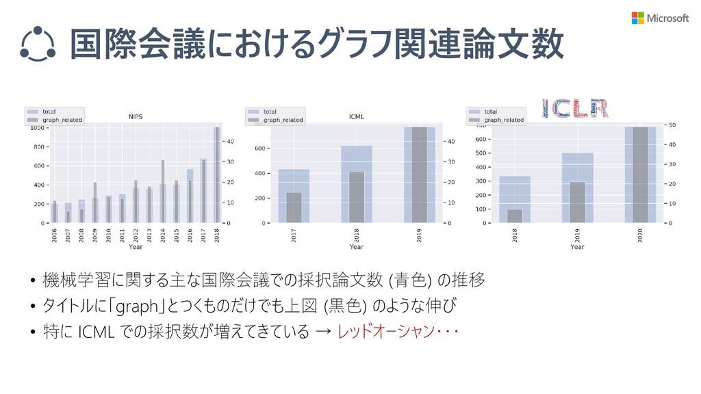 国際会議におけるグラフ関連論文数 • 機械学習に関する主な国際会議での採択論文数 (青色) の...
