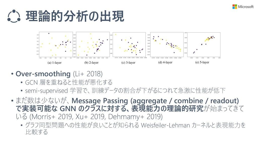 理論的分析の出現 • Over-smoothing (Li+ 2018) • GCN 層を重ね...