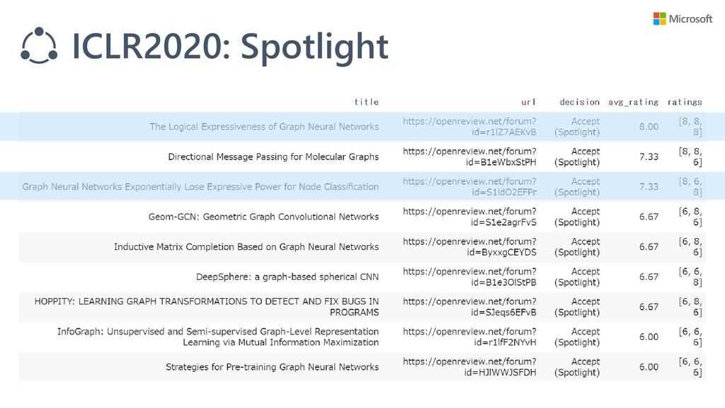 ICLR2020: Spotlight