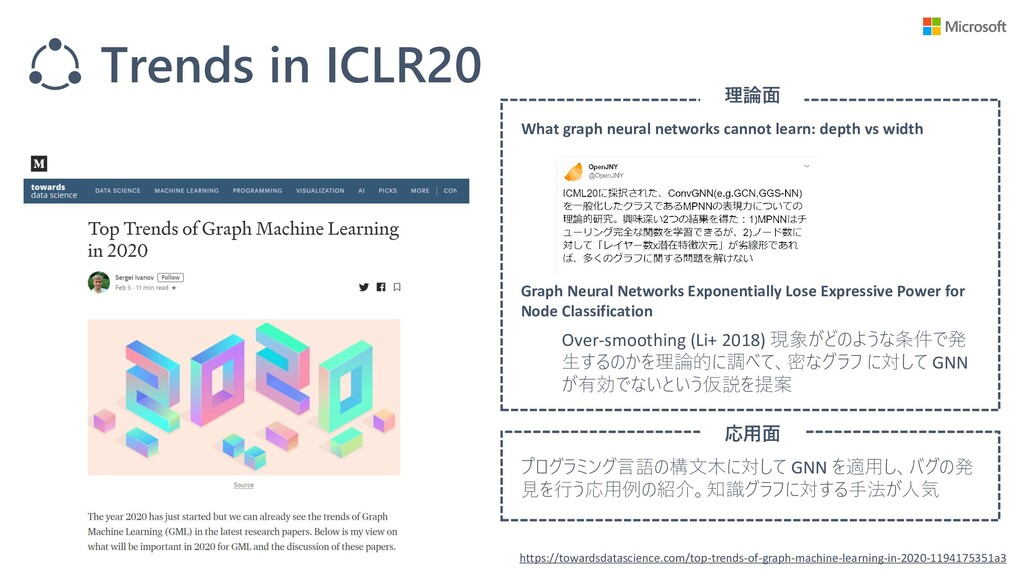 Trends in ICLR20 https://towardsdatascience.com...
