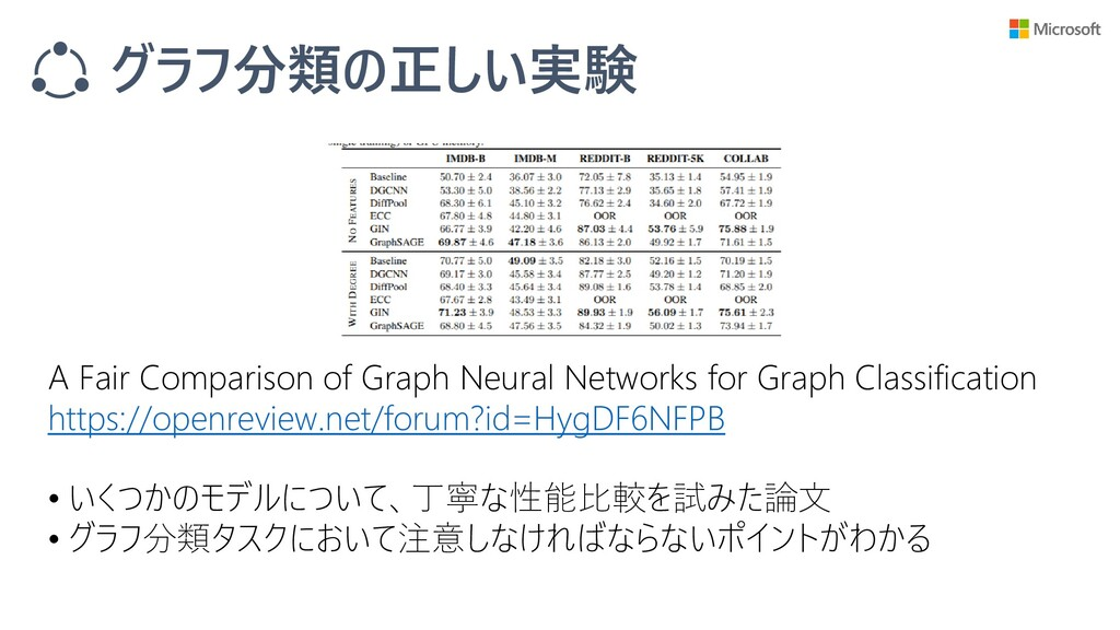 グラフ分類の正しい実験 A Fair Comparison of Graph Neural N...