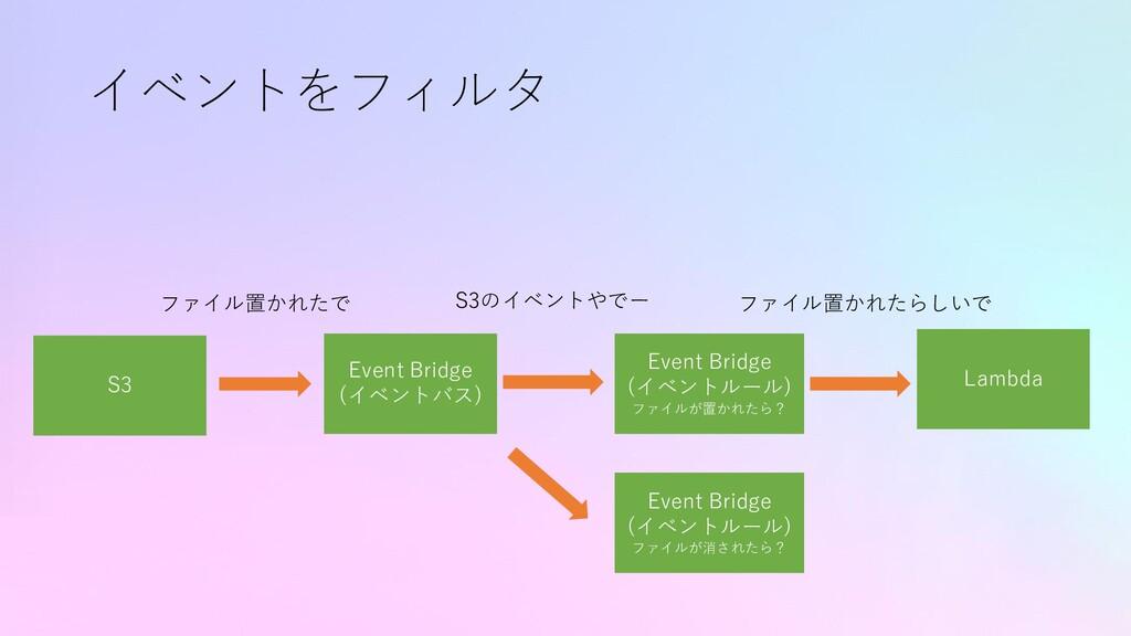 イベントをフィルタ S3 Lambda ファイル置かれたで Event Bridge (イベン...