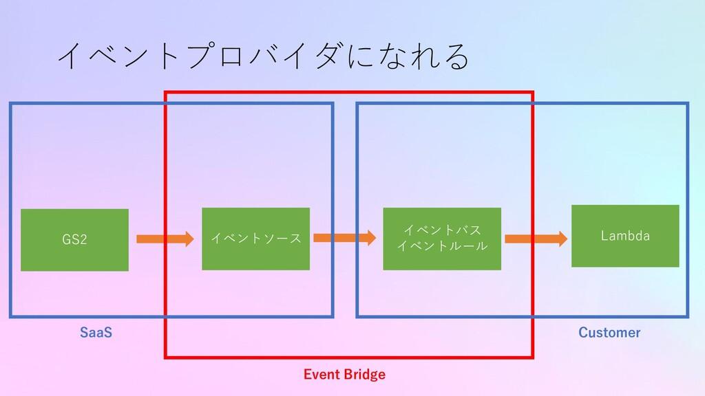イベントプロバイダになれる GS2 Lambda イベントソース イベントバス イベントルール...