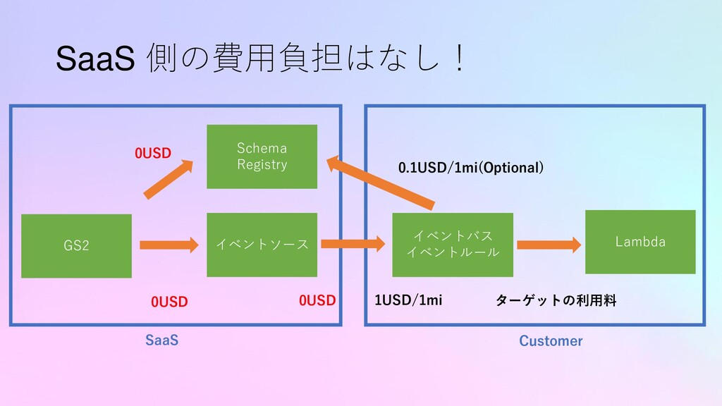 SaaS 側の費用負担はなし! GS2 Lambda イベントソース イベントバス イベントル...
