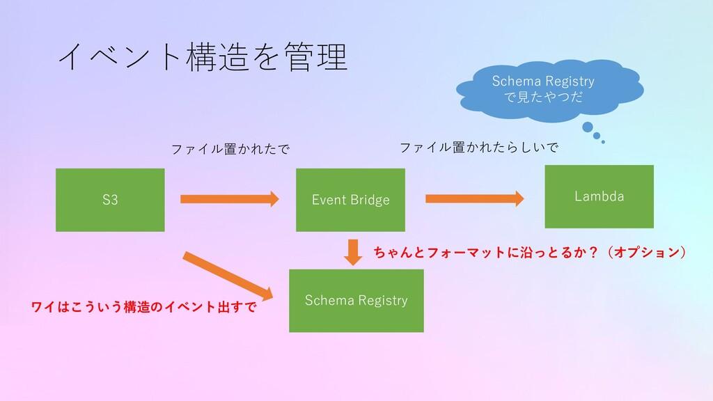 イベント構造を管理 S3 Lambda ファイル置かれたで Event Bridge ファイル...