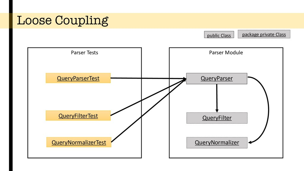 Loose Coupling Parser Module QueryParser QueryF...