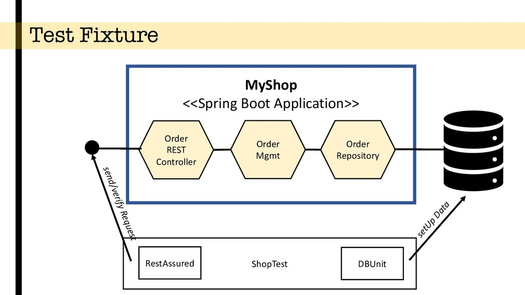Test Fixture Order Repository setUp Data MyShop...
