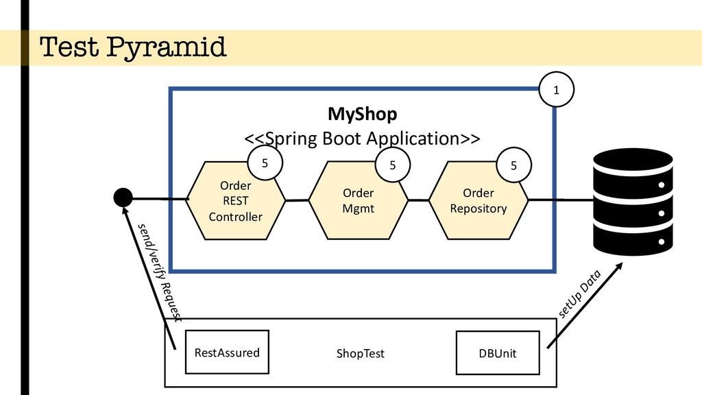 Test Pyramid Order Repository setUp Data MyShop...
