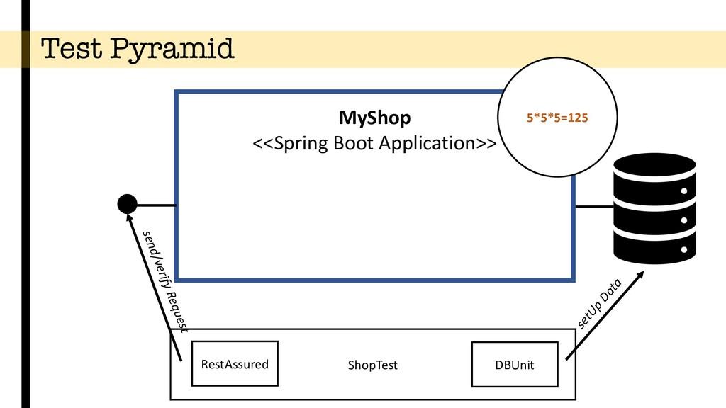 Test Pyramid setUp Data MyShop <<Spring Boot Ap...