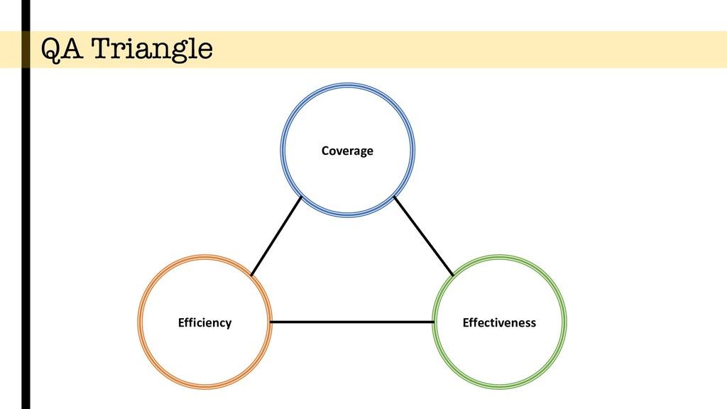 QA Triangle Coverage Efficiency Effectiveness